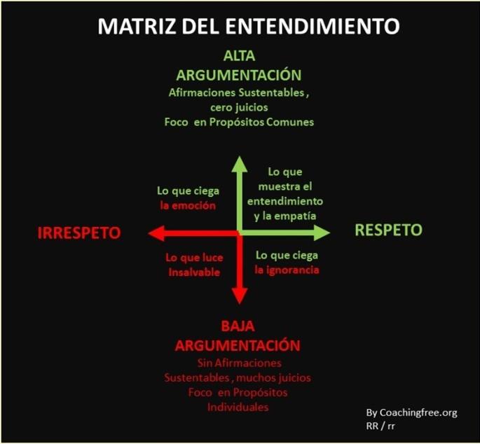 matrizdel-entendimiento