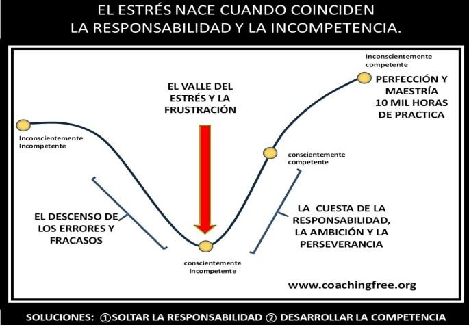 EL VALLE DEL ESTRES Y LA FRUSTRACION